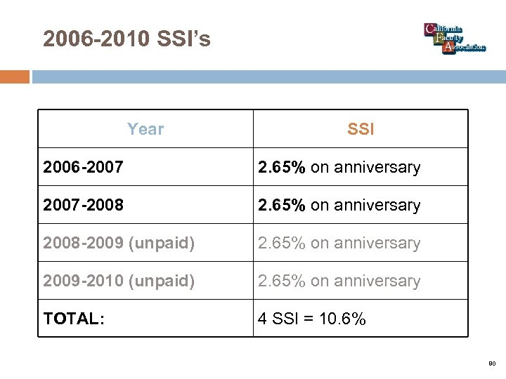 2006 -2010 SSI's Year SSI 2006 -2007 2. 65% on anniversary 2007 -2008 2.