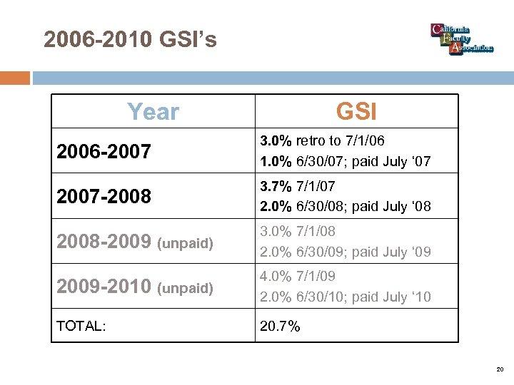 2006 -2010 GSI's Year GSI 2006 -2007 3. 0% retro to 7/1/06 1. 0%