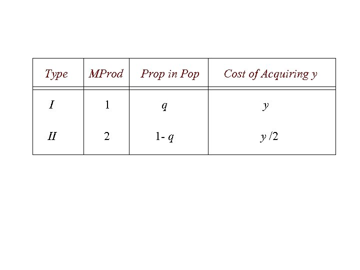 Type MProd Prop in Pop Cost of Acquiring y I 1 q y II
