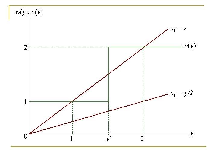 w(y), c(y) c. I = y w(y) 2 c. II = y/2 1 0