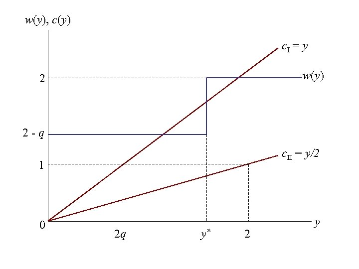 w(y), c(y) c. I = y w(y) 2 2 -q c. II = y/2