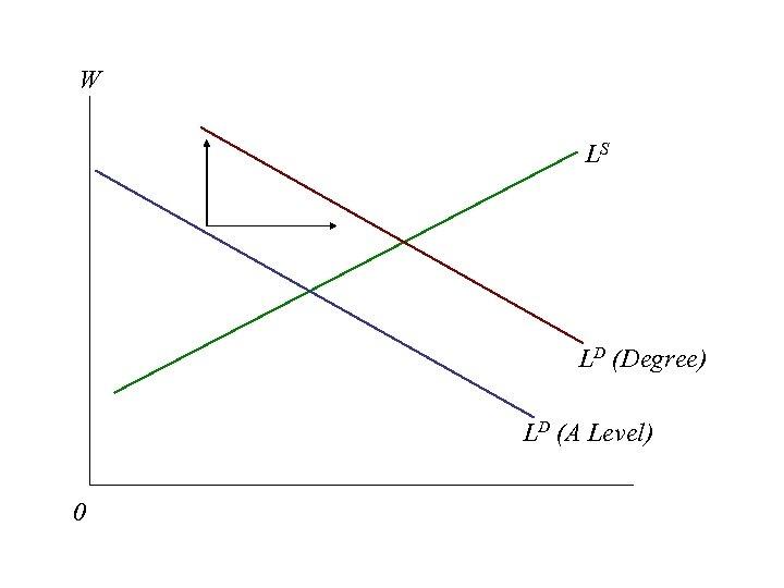 W LS LD (Degree) LD (A Level) 0