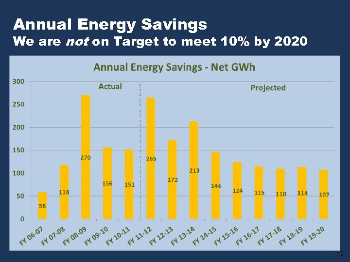 Annual Energy Savings We are not on Target to meet 10% by 2020 10