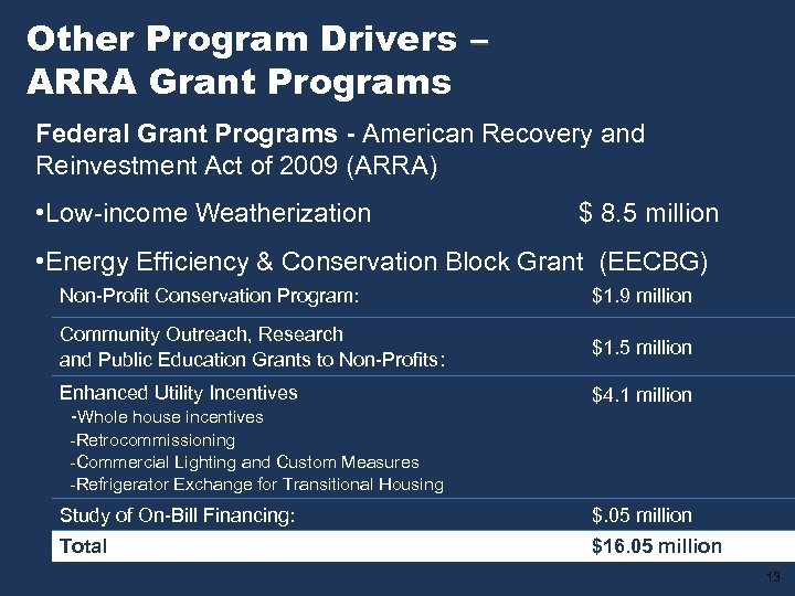 Other Program Drivers – ARRA Grant Programs Federal Grant Programs - American Recovery and
