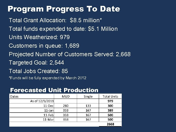 Program Progress To Date Total Grant Allocation: $8. 5 million* Total funds expended to