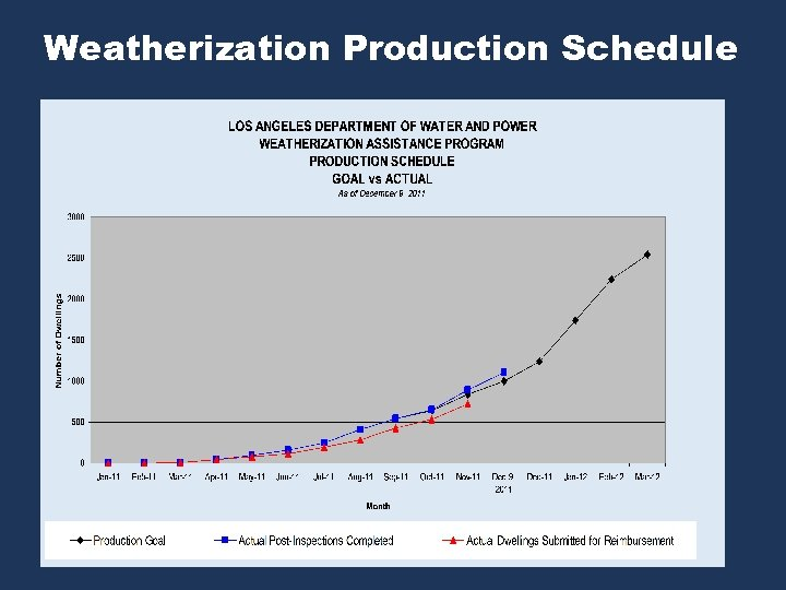 Weatherization Production Schedule