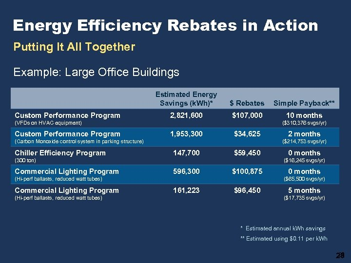 Energy Efficiency Rebates in Action Putting It All Together Example: Large Office Buildings Estimated