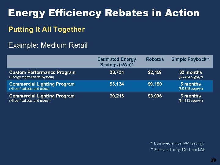 Energy Efficiency Rebates in Action Putting It All Together Example: Medium Retail Estimated Energy
