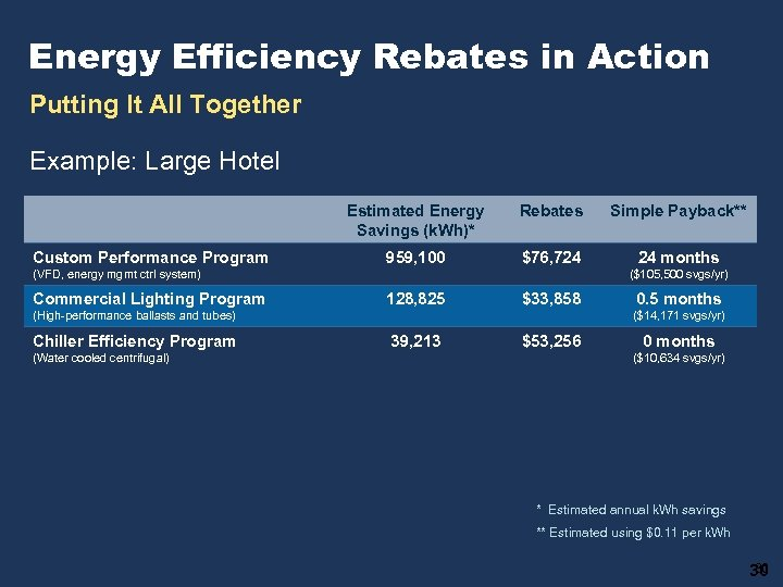 Energy Efficiency Rebates in Action Putting It All Together Example: Large Hotel Estimated Energy