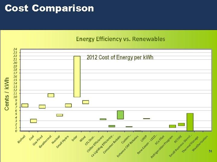 Cost Comparison 31