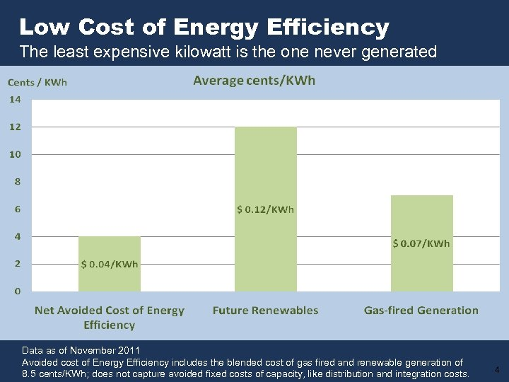 Low Cost of Energy Efficiency The least expensive kilowatt is the one never generated