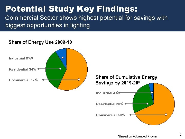 Potential Study Key Findings: Commercial Sector shows highest potential for savings with biggest opportunities