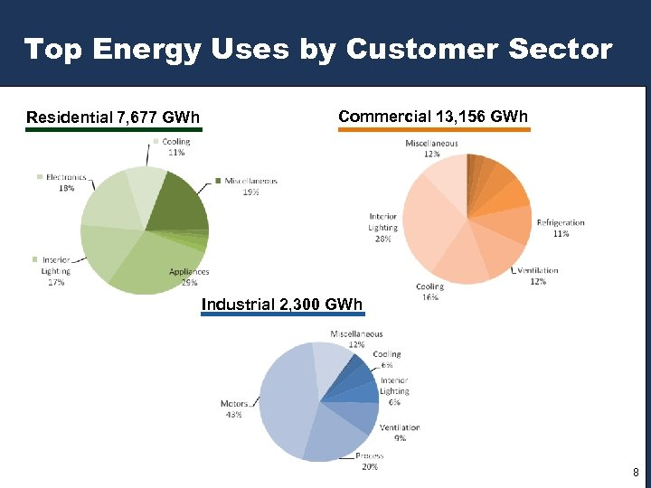 Top Energy Uses by Customer Sector Residential 7, 677 GWh Commercial 13, 156 GWh