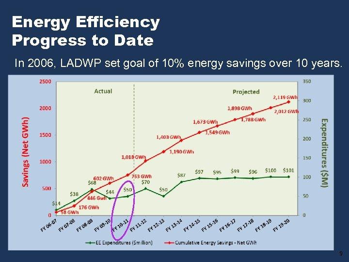 Energy Efficiency Progress to Date In 2006, LADWP set goal of 10% energy savings