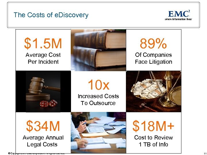 The Costs of e. Discovery $1. 5 M 89% Average Cost Per Incident Of