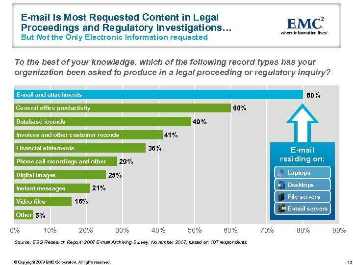 E-mail Is Most Requested Content in Legal Proceedings and Regulatory Investigations… But Not the