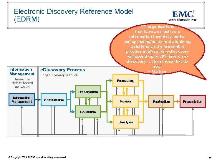 Electronic Discovery Reference Model (EDRM) Information Management e. Discovery Process Bring e. Discovery in-house