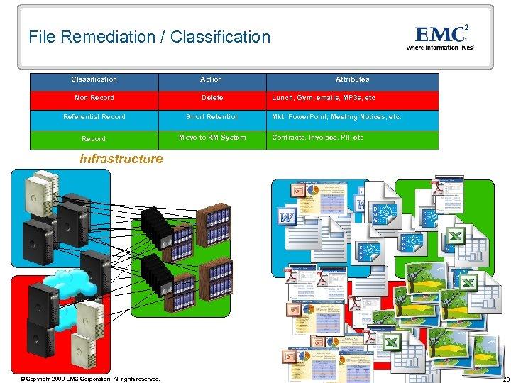 File Remediation / Classification Action Non Record Delete Referential Record Short Retention Record Move