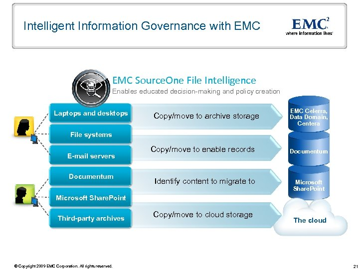 Intelligent Information Governance with EMC Source. One File Intelligence Enables educated decision-making and policy