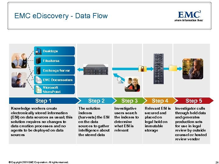 EMC e. Discovery - Data Flow Desktops Fileshares Exchange Server EMC Documentum Microsoft Share.
