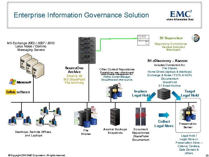 Enterprise Information Governance Solution S 1 Supervisor MS Exchange 2003 / 2007 / 2010