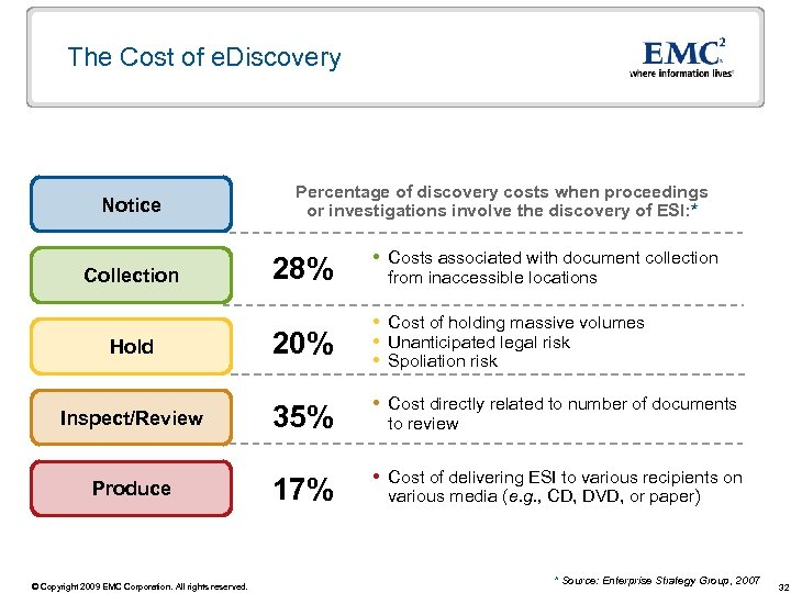 The Cost of e. Discovery Notice Collection Hold Inspect/Review Produce © Copyright 2009 EMC