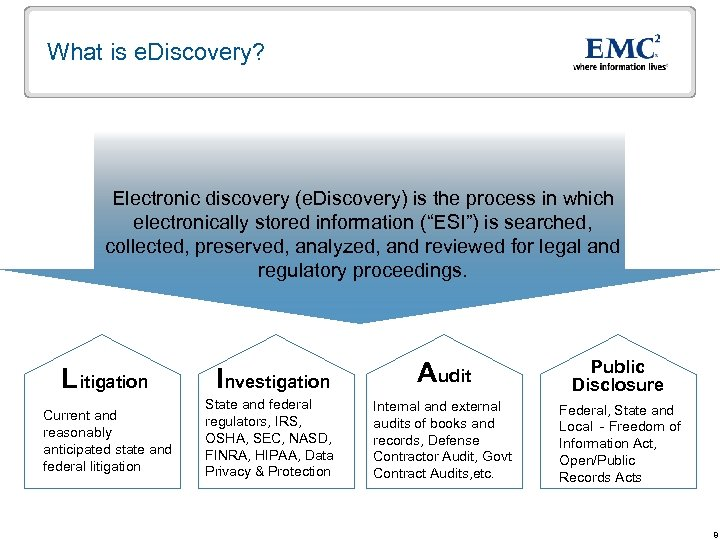 What is e. Discovery? Electronic discovery (e. Discovery) is the process in which electronically