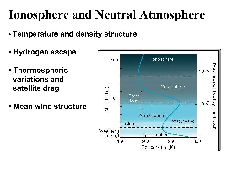 Ionosphere and Neutral Atmosphere • Temperature and density structure • Hydrogen escape • Thermospheric