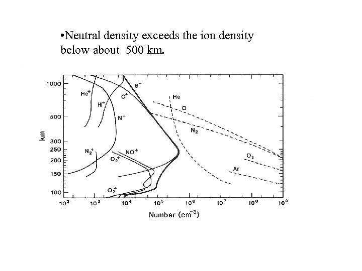 • Neutral density exceeds the ion density below about 500 km.