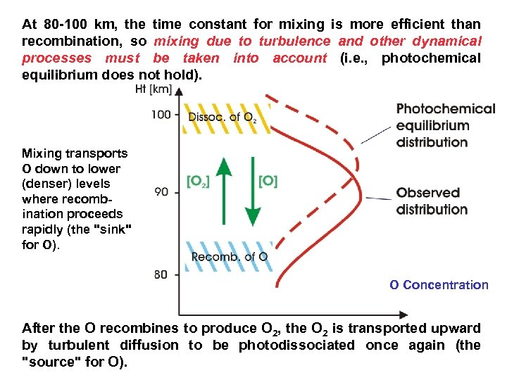 At 80 -100 km, the time constant for mixing is more efficient than recombination,