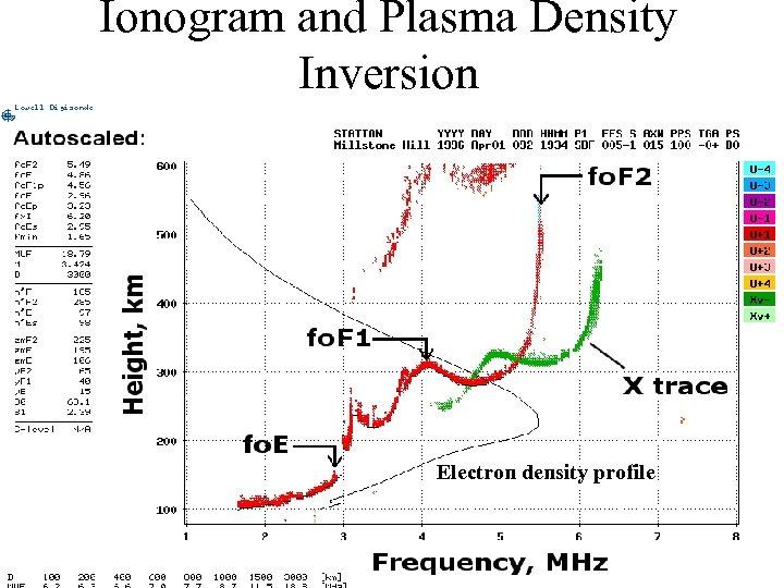 Ionogram and Plasma Density Inversion Electron density profile 24