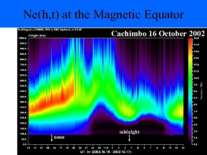 Ne(h, t) at the Magnetic Equator Cachimbo 16 October 2002 noon midnight 25
