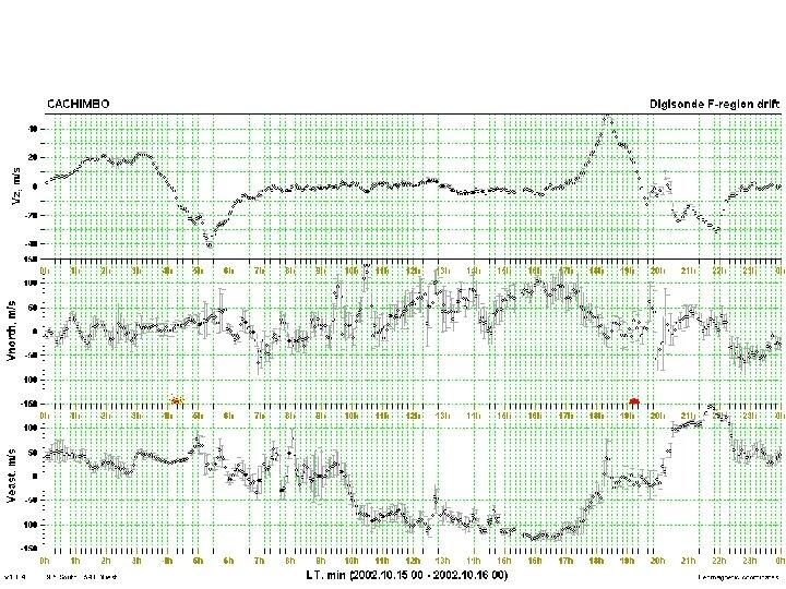 Real Time Digisonde F-Region Drift Measurements 29