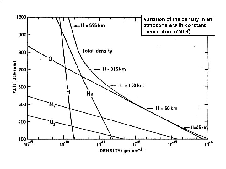 Variation of the density in an atmosphere with constant temperature (750 K).