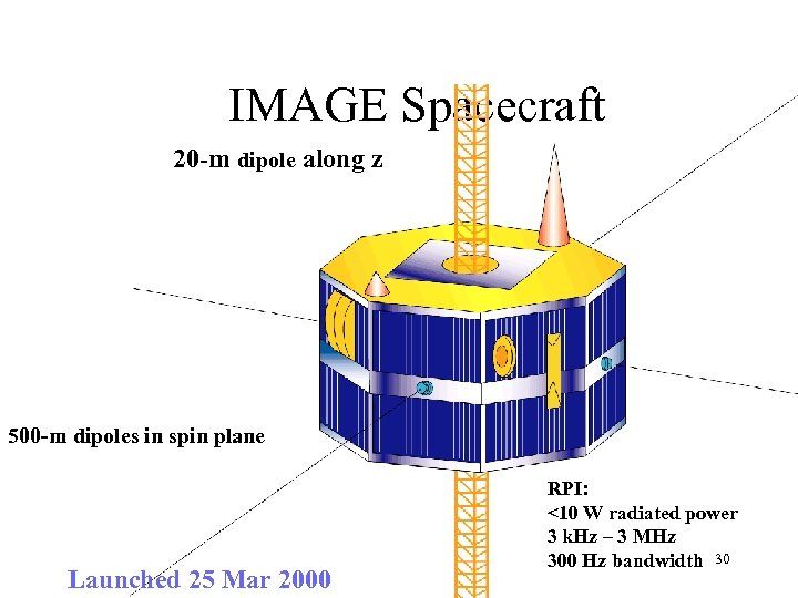 IMAGE Spacecraft 20 -m dipole along z 500 -m dipoles in spin plane Launched