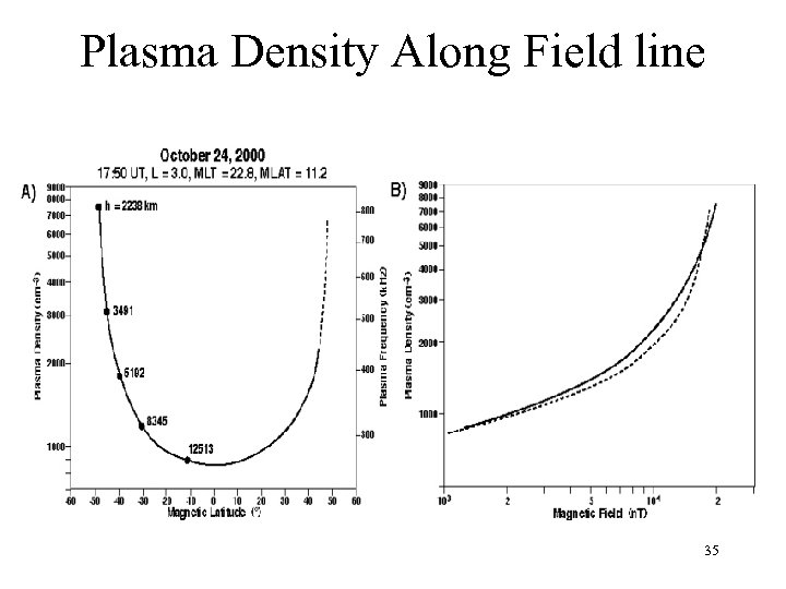 Plasma Density Along Field line 35