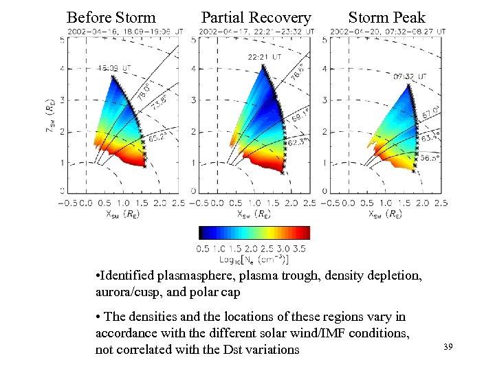 Before Storm Partial Recovery Storm Peak • Identified plasmasphere, plasma trough, density depletion, aurora/cusp,