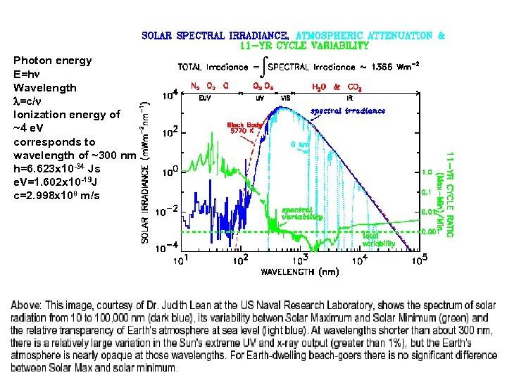 Photon energy E=h Wavelength =c/ Ionization energy of ~4 e. V corresponds to wavelength
