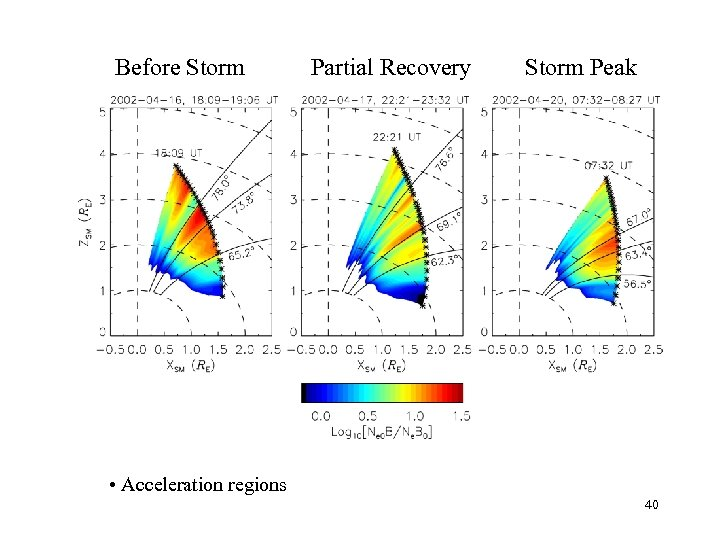 Before Storm Partial Recovery Storm Peak • Acceleration regions 40