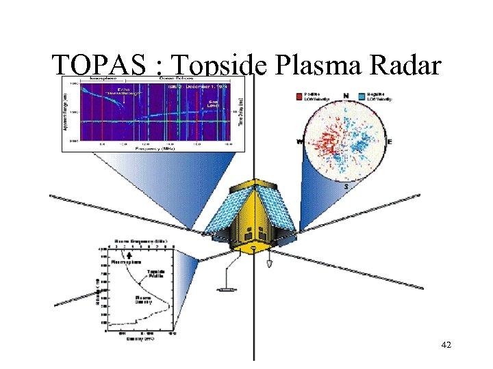 TOPAS : Topside Plasma Radar 42