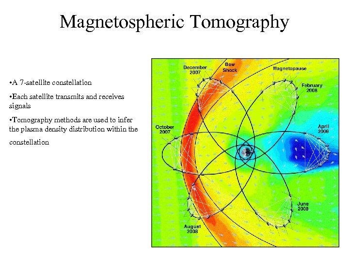 Magnetospheric Tomography • A 7 -satellite constellation • Each satellite transmits and receives signals