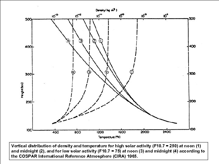 Vertical distribution of density and temperature for high solar activity (F 10. 7 =