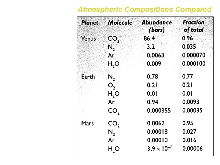 Atmospheric Compositions Compared The atmospheres of Earth, Venus and Mars contain many of the