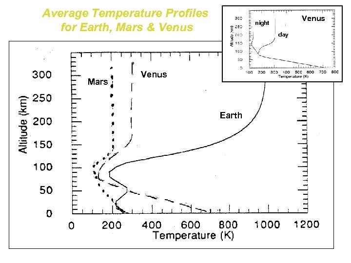 Average Temperature Profiles for Earth, Mars & Venus Mars Venus night day Venus Earth