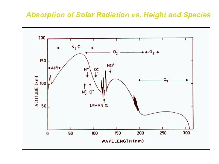 Absorption of Solar Radiation vs. Height and Species