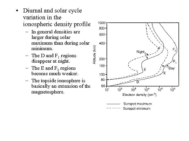 • Diurnal and solar cycle variation in the ionospheric density profile. – In