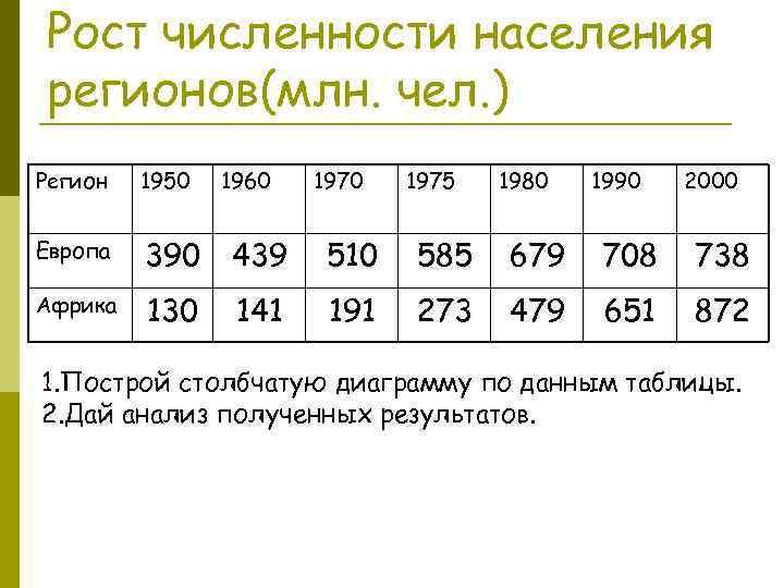 Рост численности населения регионов(млн. чел. ) Регион 1950 1960 1975 1980 1990 2000 Европа