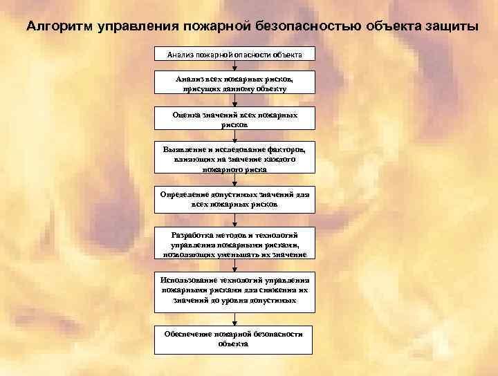 Алгоритм управления пожарной безопасностью объекта защиты Анализ пожарной опасности объекта Анализ всех пожарных рисков,
