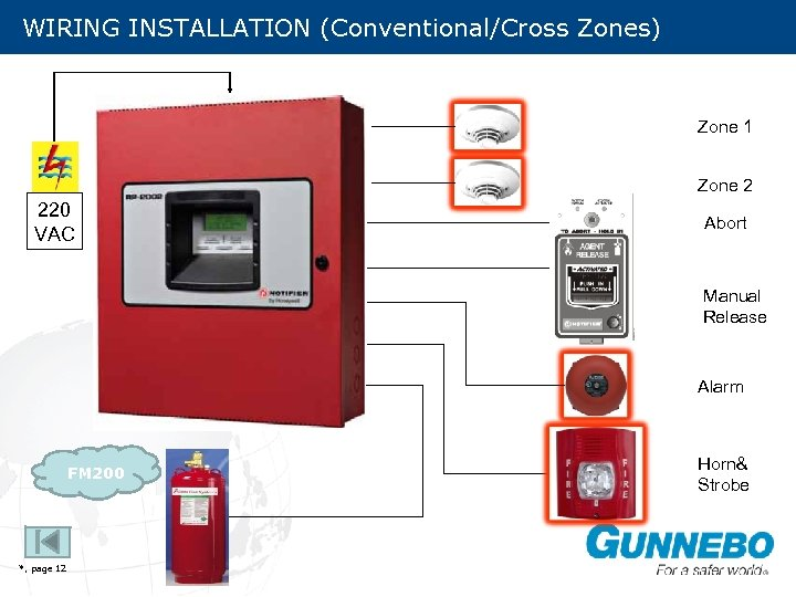 WIRING INSTALLATION (Conventional/Cross Zones) Zone 1 Zone 2 220 VAC Abort Manual Release Alarm