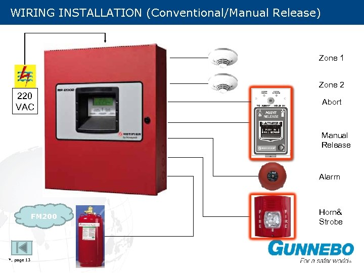 WIRING INSTALLATION (Conventional/Manual Release) Zone 1 Zone 2 220 VAC Abort Manual Release Alarm